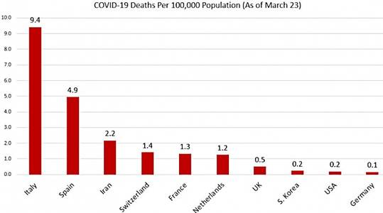 us' covid-19 death rate is far below rates in italy and spain – oped