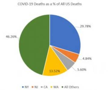 more than half of all us covid-19 deaths occur in only four states – oped