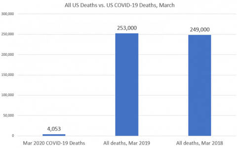 in march, us deaths from covid-19 totaled less than 2 percent of all deaths – oped